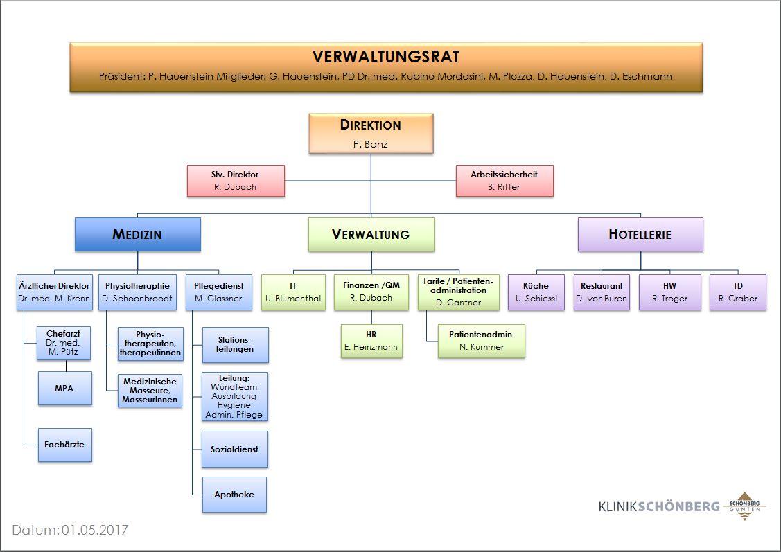 Fein Organigramm Vorlage Ppt Galerie - Entry Level Resume Vorlagen ...